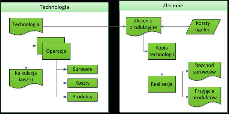 Struktura technologii, zlecenia produkcyjnego oraz ich powiązanie