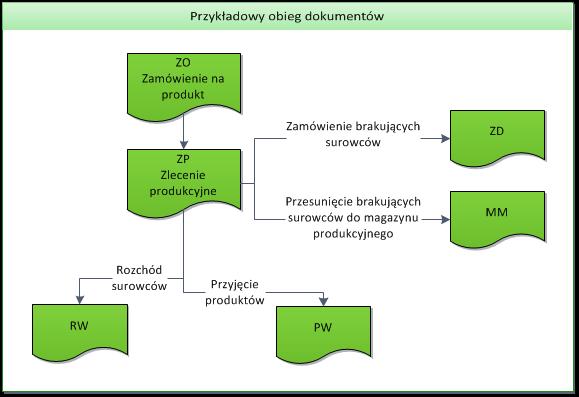 Przykładowy obieg dokumentów wykorzystujący moduły Handel i Produkcja